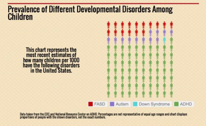 Fetal Alcohol Spectrum Disorders (FASDs) are the most prevalent of ALL Developmental Disorders!